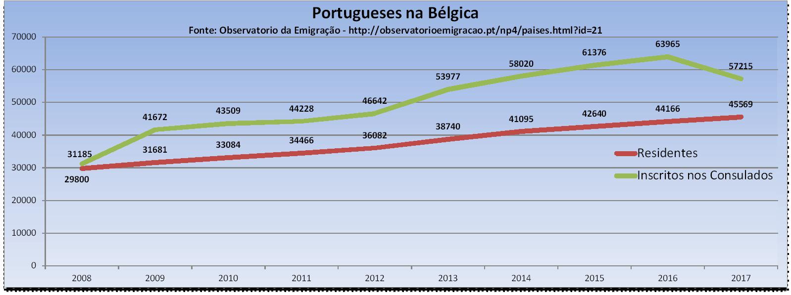 Portugueses na Bélgica