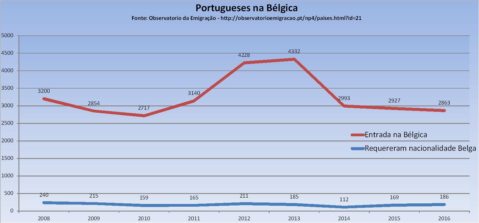 Entradas e Requisição de Nacionalidade Belga Portugueses na Bélgica