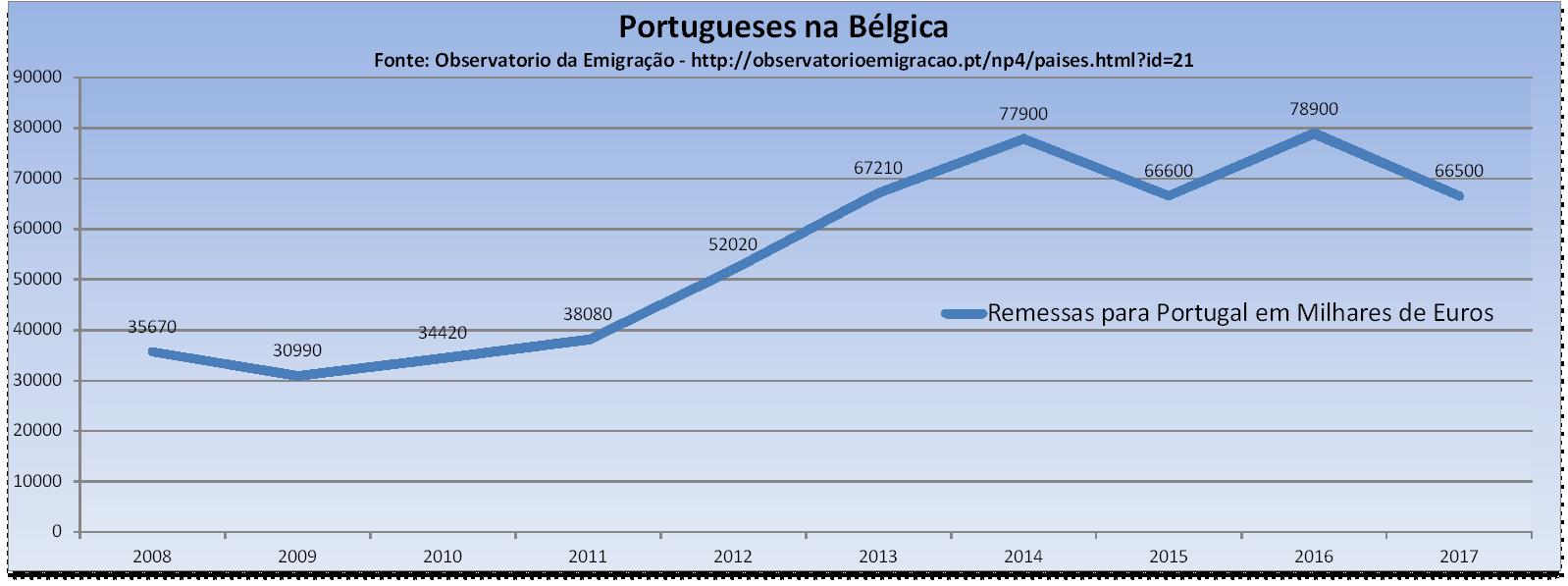Remessas Portugueses na Bélgica